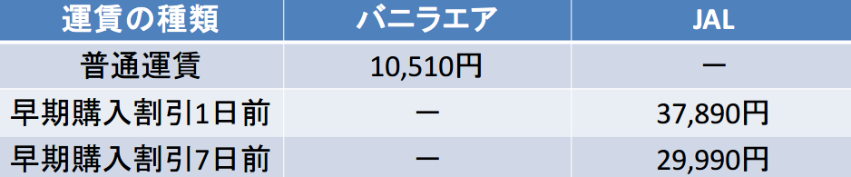 バニラエア JAL 早期購入割引比較(1~7日前)