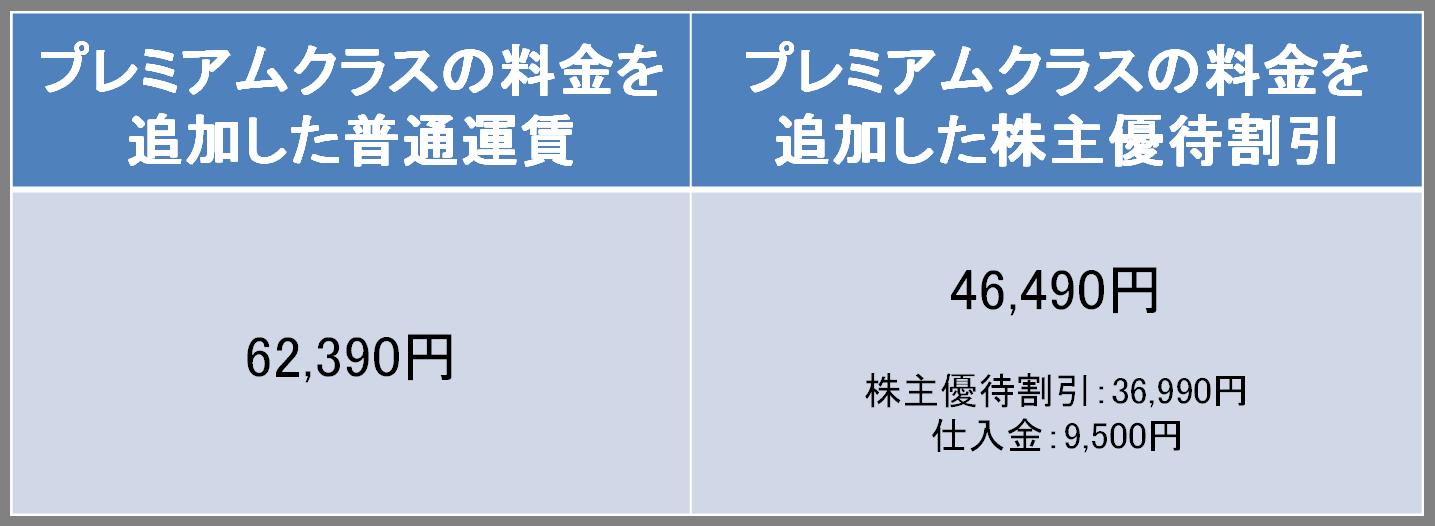 羽田-那覇のANAプレミアムクラスの料金比較