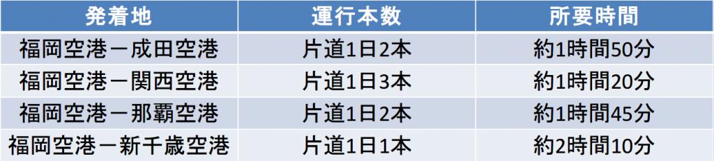 Peachの福岡空港発着便の運行本数と所要時間