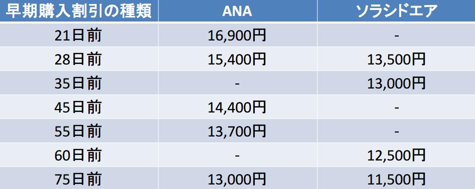 那覇-宮崎 ANA ソラシド 早期購入割引(21~75日前)