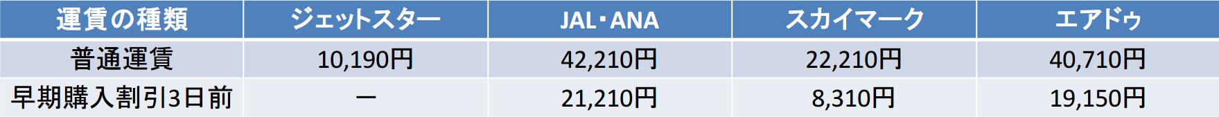 中部国際-新千歳 運賃比較