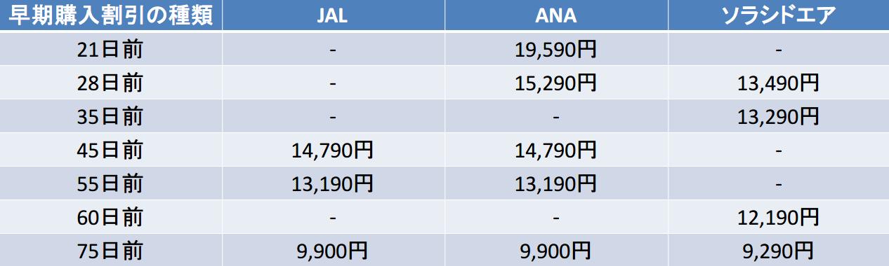 羽田-宮崎 JAL ANA ソラシド 早期購入割引(21~75日前)