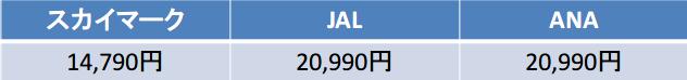 スカイマーク JAL ANA 那覇発運賃比較