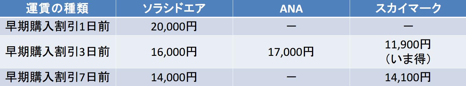 神戸-那覇 ソラシドエア,ANA,スカイマーク 早期購入割引比較(1~7日前)