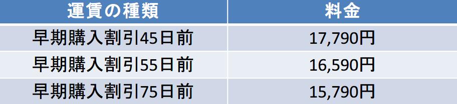 千歳-羽田 45-75日前の料金