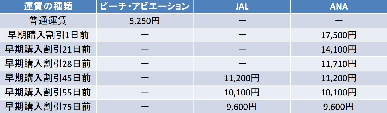 apj-jal-anaの件種別料金比較