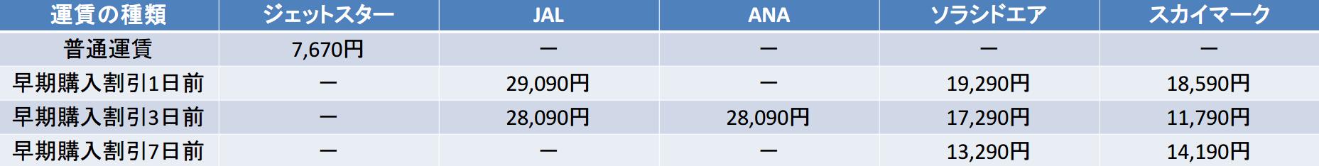 羽田-鹿児島 1,3,7日前比較