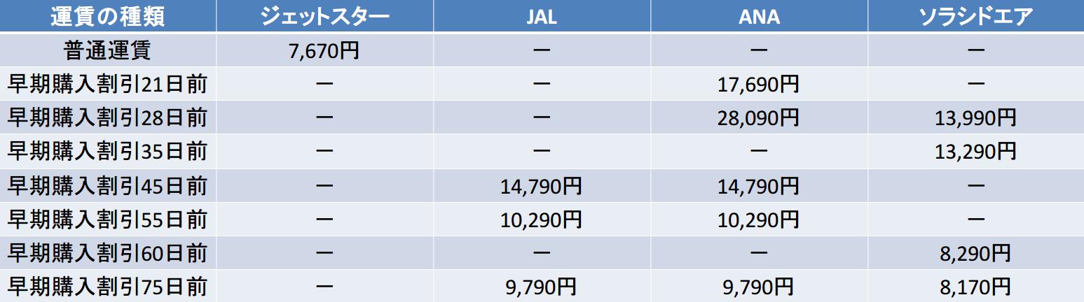 羽田-鹿児島 21日以降比較