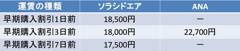 鹿児島-那覇 ソラシドエア ANA 早期購入割引比較(1~7日前)