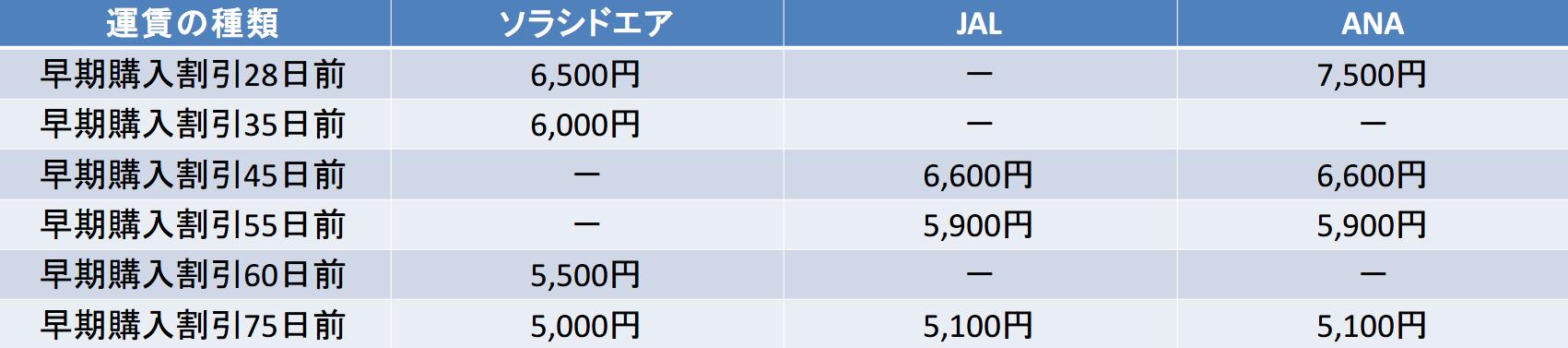 石垣-那覇 ソラシドエア,JAL,ANA 早期購入割引比較(28日以降)