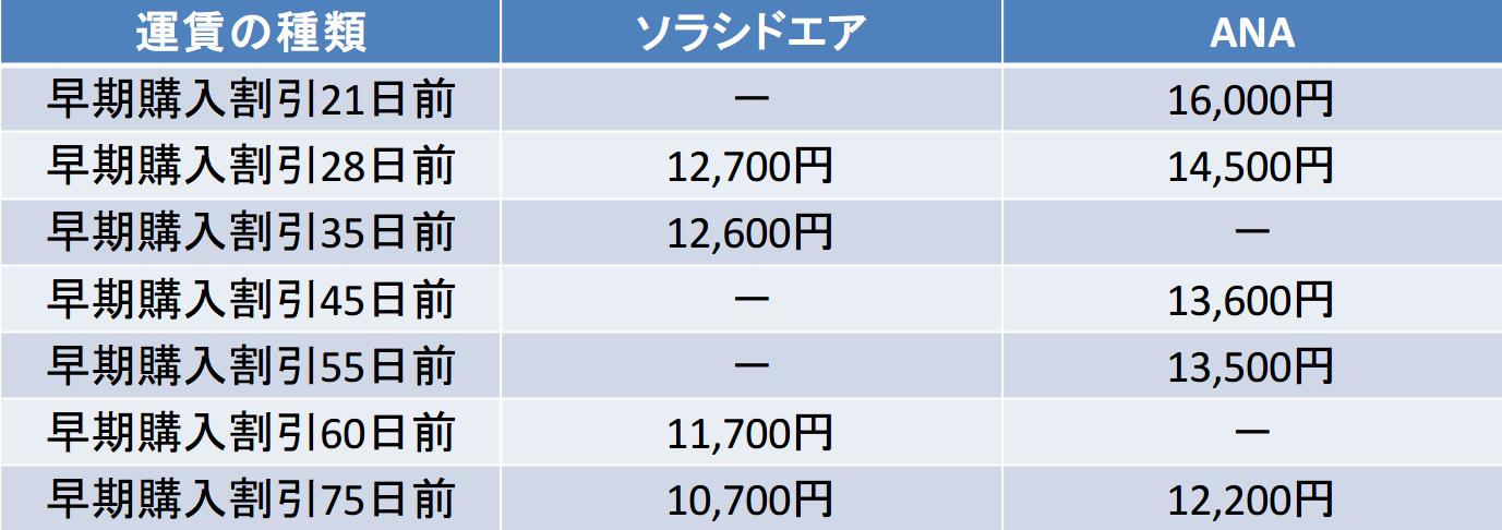 鹿児島-那覇 ソラシドエア ANA 早期購入割引比較(21日以降)