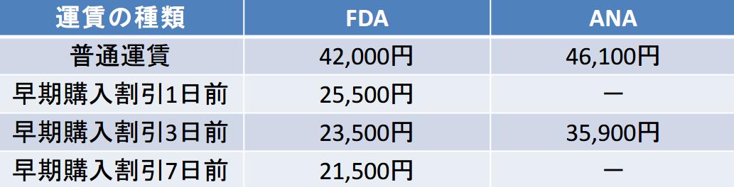 新潟-福岡のFDA-JAL比較