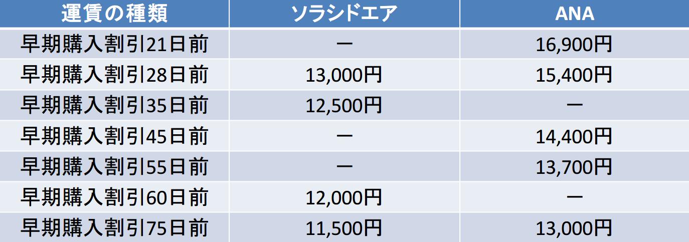 宮崎-那覇 ソラシドエア ANA 早期購入割引比較(21日以降)