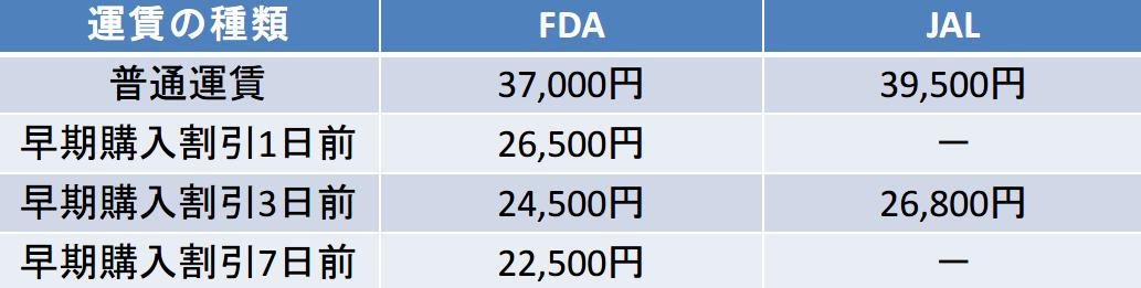 信州-福岡のFDA-JAL比較