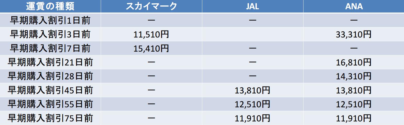 SKY-JAL-ANA-早期購入比較