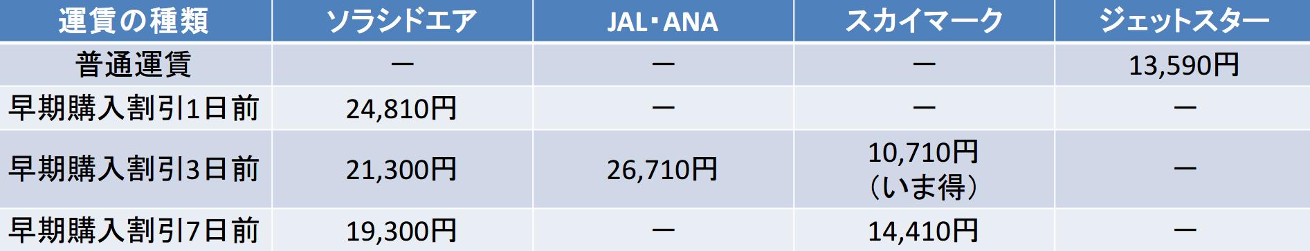 中部国際-那覇 ソラシドエア,JAL,ANA,スカイマーク,ジェットスター 早期購入割引比較(1~7日前)