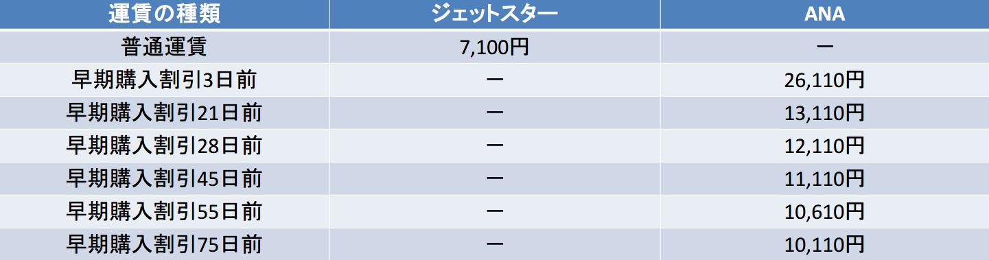 羽田-鹿児島 anajjp比較