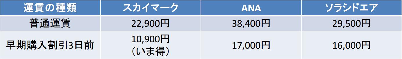 神戸-那覇 スカイマーク ANA ソラシド 運賃比較