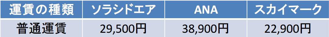 神戸-那覇 ソラシドエア,ANA,スカイマーク 普通運賃比較