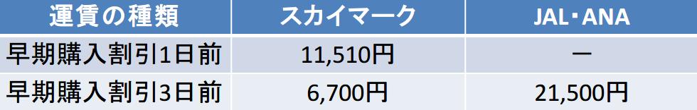 スカイマーク JAL・ANA 早期購入割引 比較
