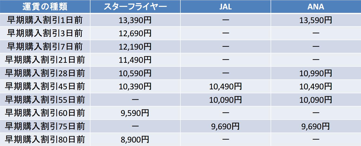 スターフライヤー ANA JAL 早期購入割引比較