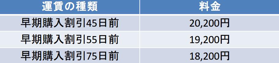 千歳-福岡 45-75日前の料金