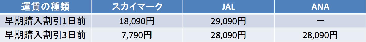 スカイマーク JAL ANA 運賃比較