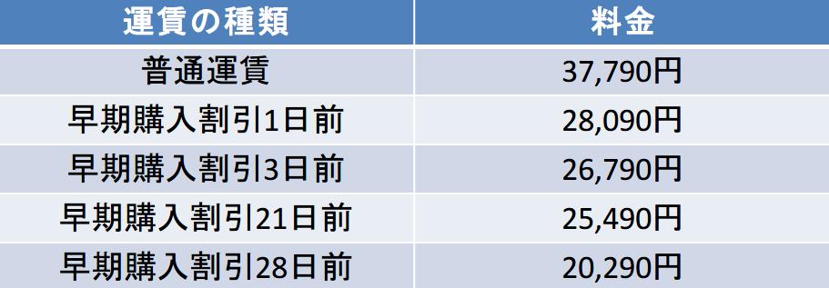 千歳-羽田 1-28日前の料金