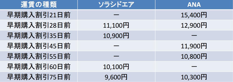 神戸-那覇 ソラシドエア ANA 早期購入割引比較(28日以降)