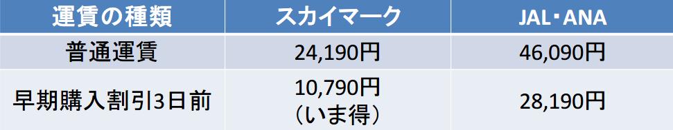 羽田-那覇 スカイマーク JAL・ANA 運賃比較