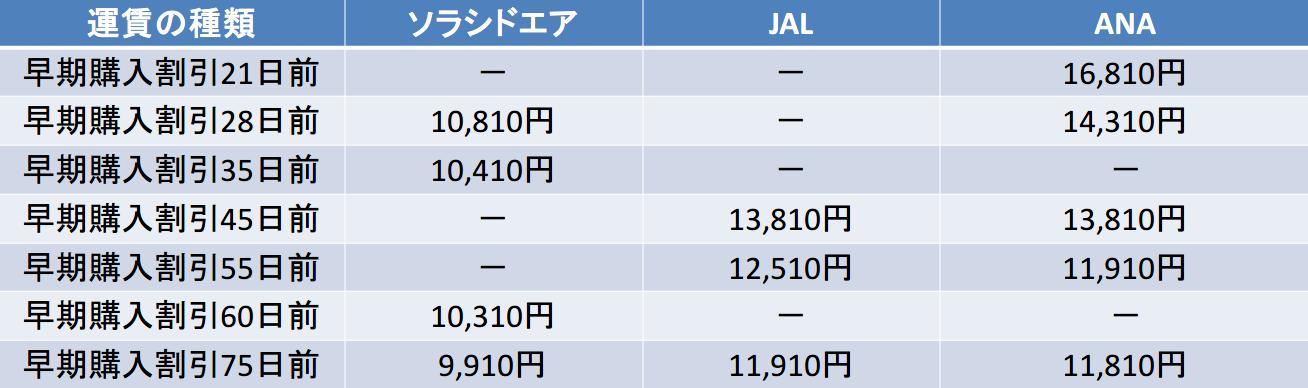中部国際-那覇 ソラシドエア,JAL,ANA,スカイマーク,ジェットスター 早期購入割引比較(28日以降)