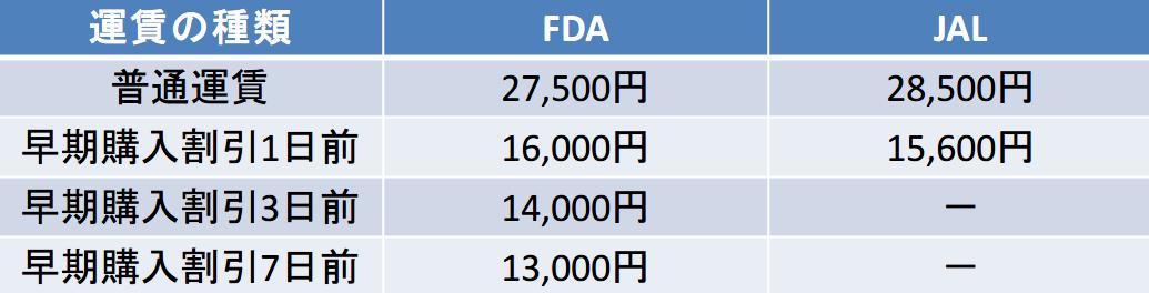 小牧-福岡のFDA-JAL比較