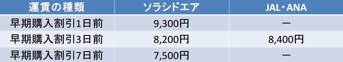 石垣-那覇 ソラシドエア,JAL,ANA 早期購入割引比較(1~7日前)