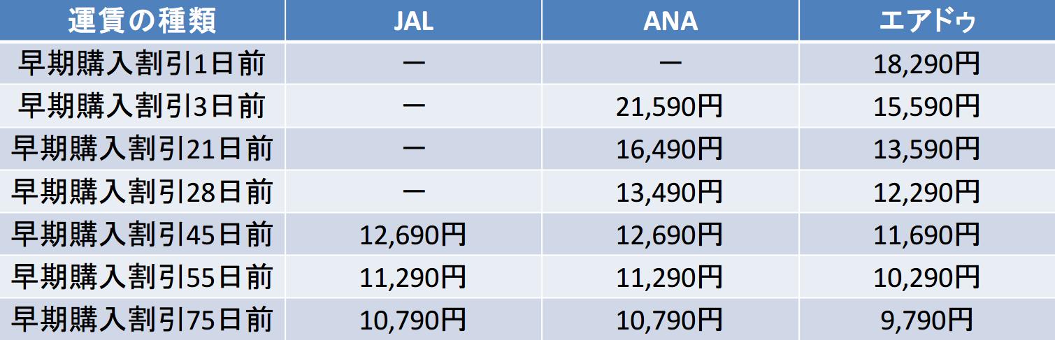 JAL-ANA-ADOの料金比較