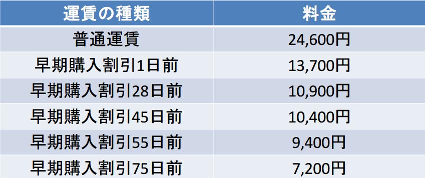 伊丹空港-福岡空港間の料金