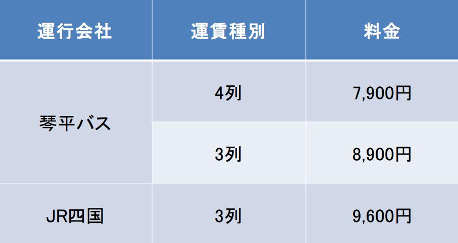 東京-高松 高速バス料金比較