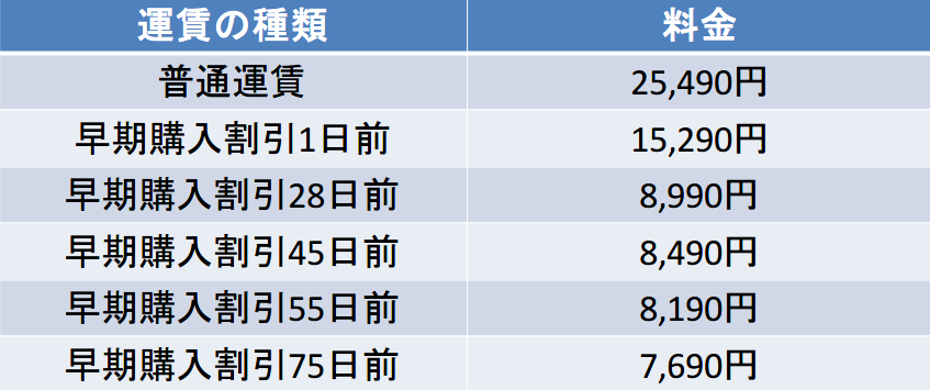 伊丹空港-羽田空港間の料金