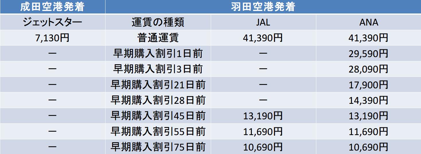 熊本-東京間のジェットスター・JAL・ANA料金表