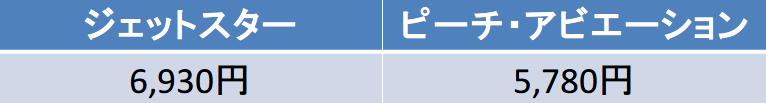 成田-福岡のJJPAPJ比較