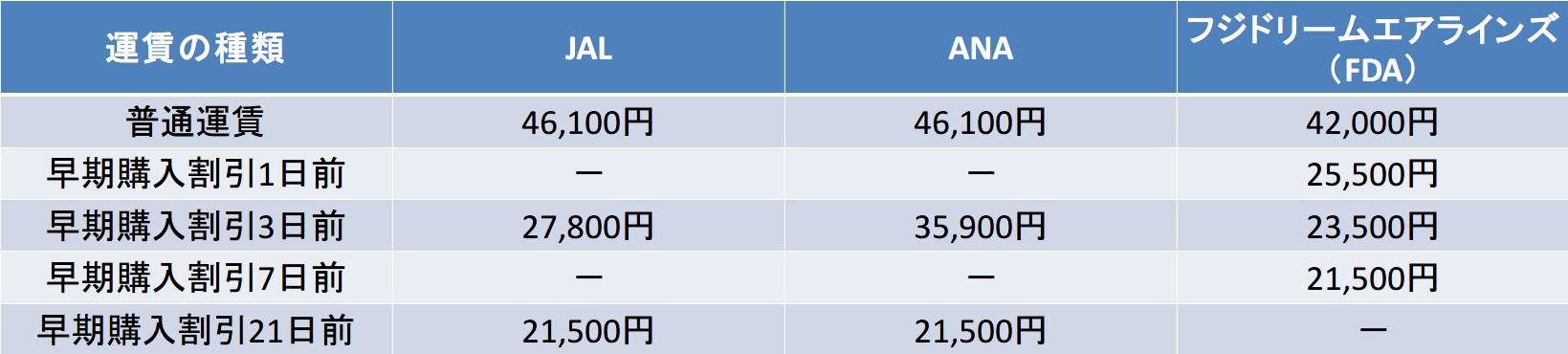 JALANAフジドリームエアラインズの料金比較表