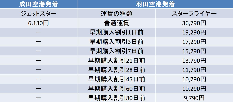 東京-九州のJJPSFJ比較