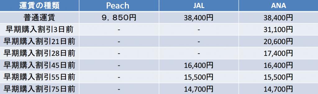 関空-那覇 Peach JAL ANA 早期購入割引比較