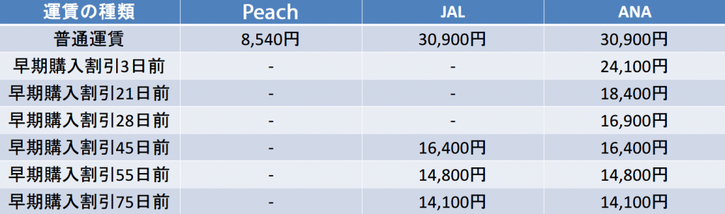 福岡-那覇 Peach JAL ANA 早期購入割引比較