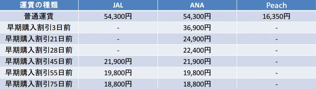 JAL ANA Peach 運賃比較