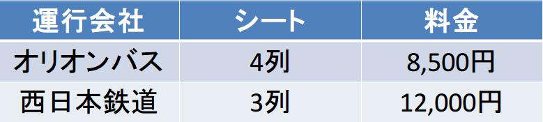 東京-福岡のバス料金表