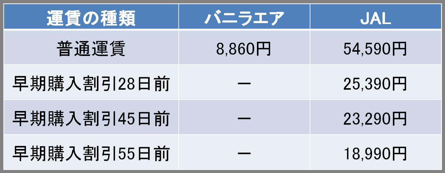 バニラエアとJALの航空券の料金比較