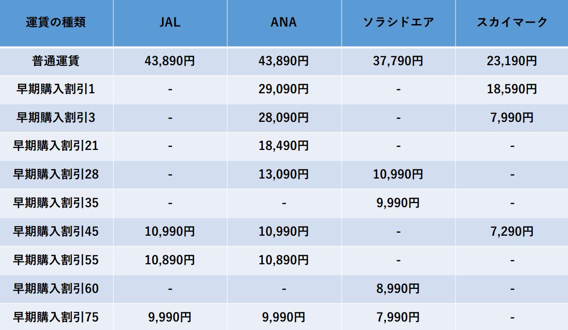 羽田-鹿児島のキャリア別料金比較