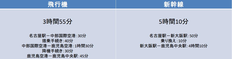 名古屋-鹿児島の所要時間