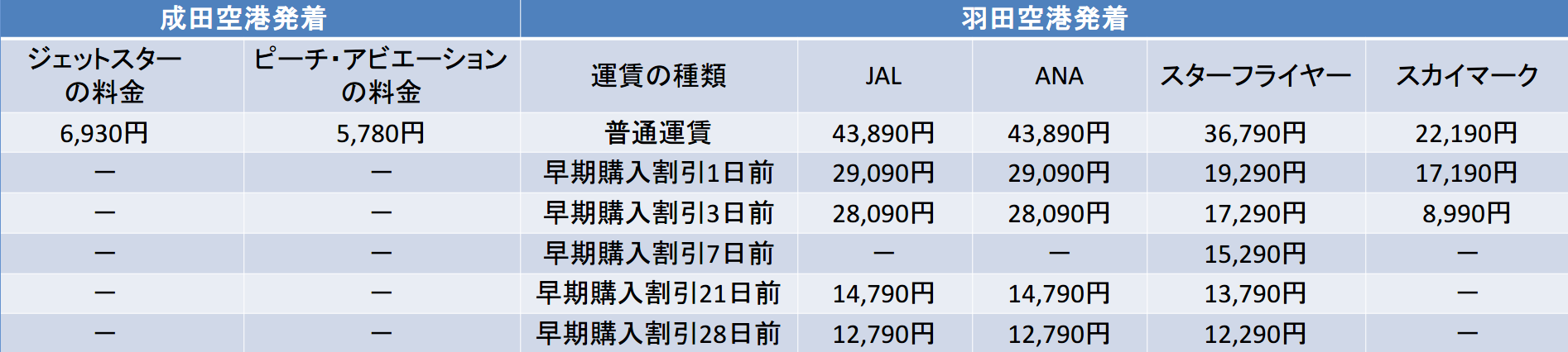成田,羽田発着便の料金表