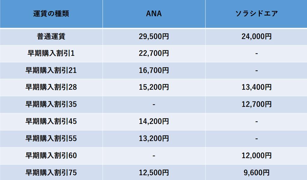 ANA-ソラシドエア料金比較